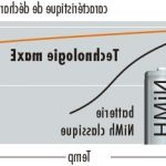Comparatif batteries ni-mh